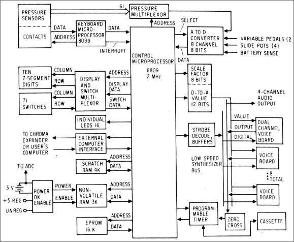 Rhodes chroma musical applications of microprocessors rhodes chroma block diagram ccuart Gallery